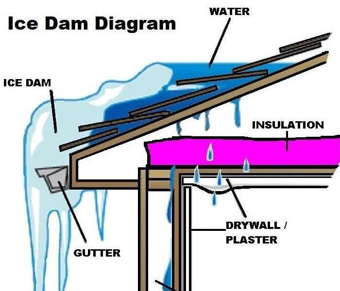 Water Damage Ice Dams and Water Leaks